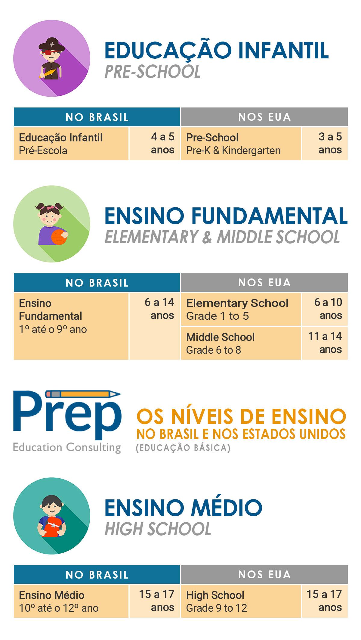 as divisões do ensino no brasil e nos estados unidos